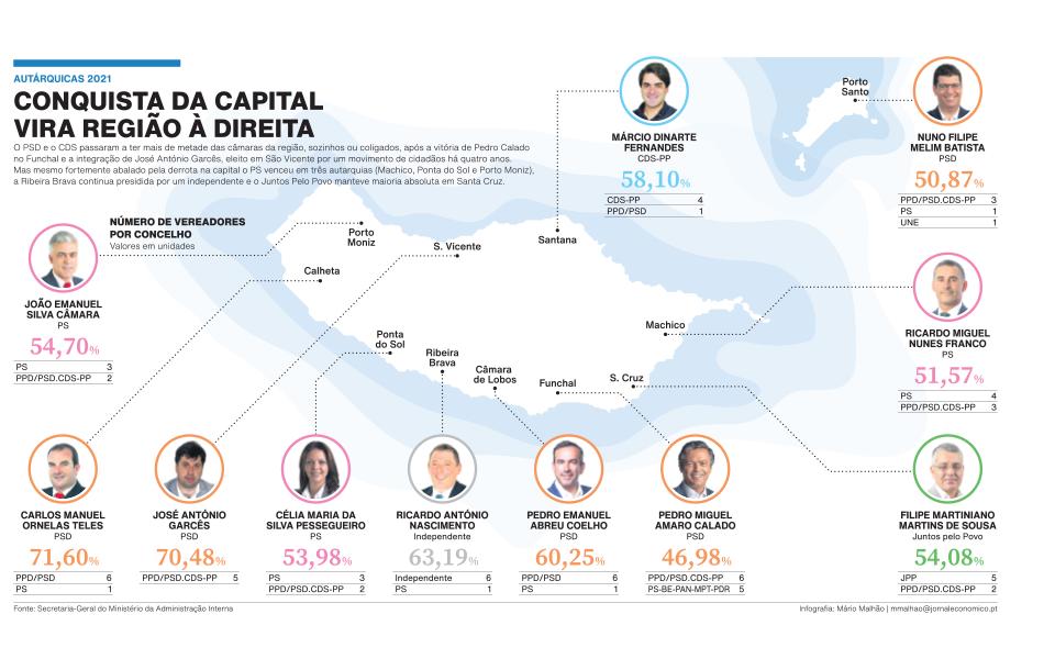 Funchal muda tudo em eleições de continuidade