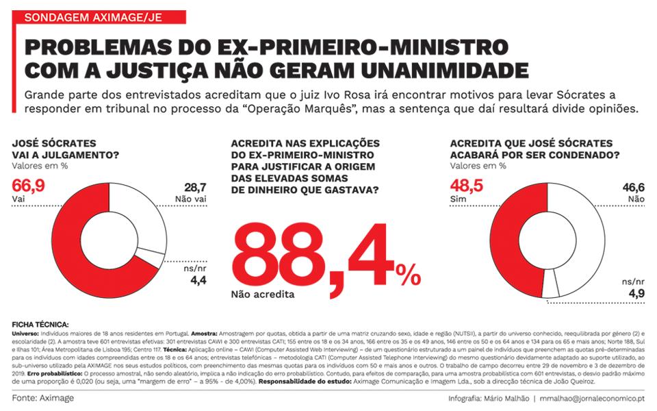 Possível condenação  de José Sócrates divide  a opinião dos portugueses