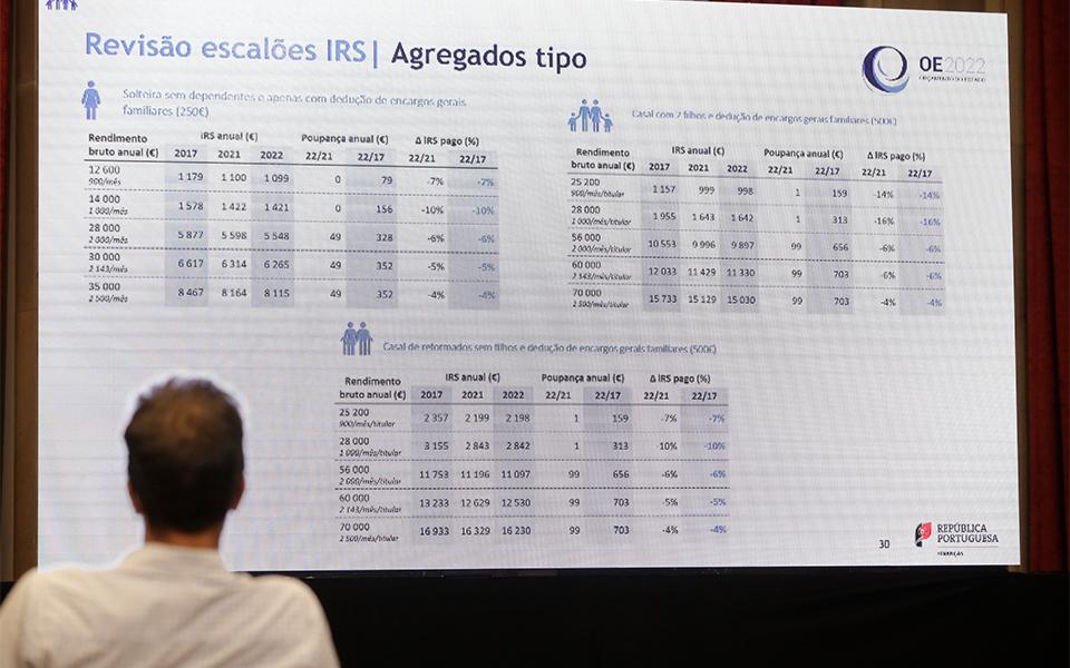 Até 38 mil euros, IRS não agravou desde criação do imposto