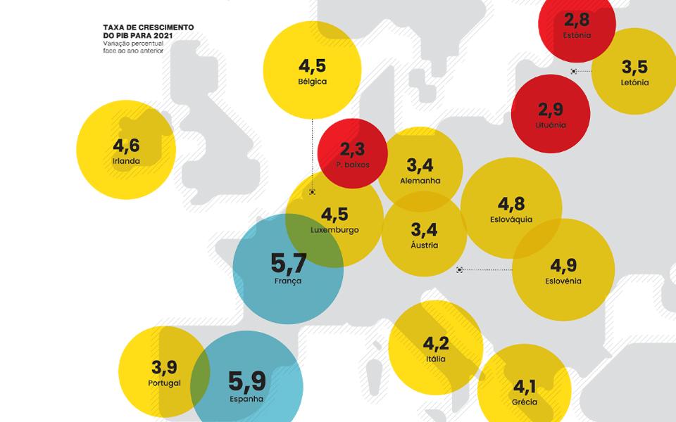 Exposição ao turismo ainda é um risco, avisa Bruxelas, mas sector está esperançoso